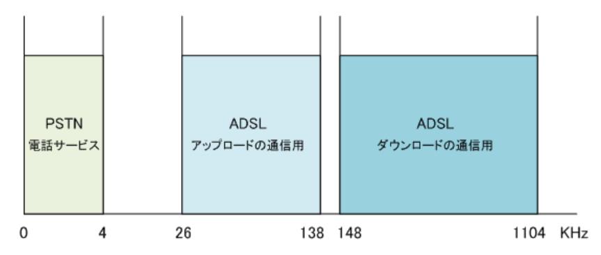 ADSLと電話の使用周波数帯