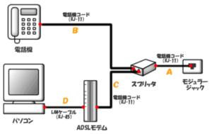 ADSL(タイプ1)の構成