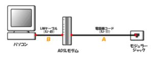 ADSL(タイプ2)の構成