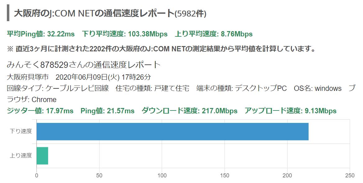 J:COM NET 大阪の速度