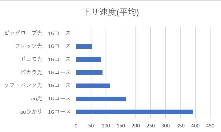 各光回線の下り平均速度