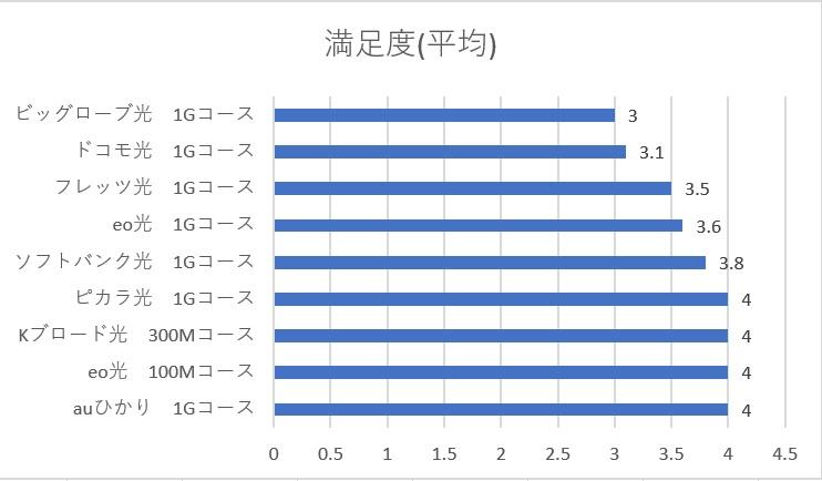 各光回線の平均満足度