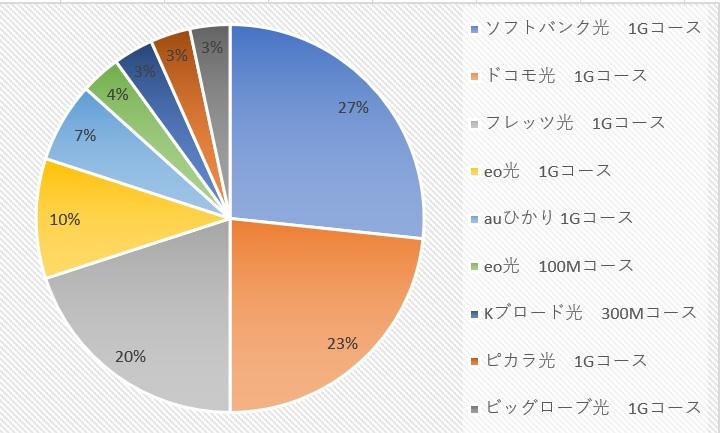 利用中の光回線の内訳(%)
