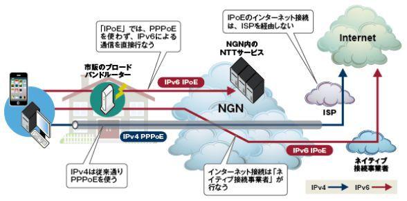 IPv6 IPoE方式