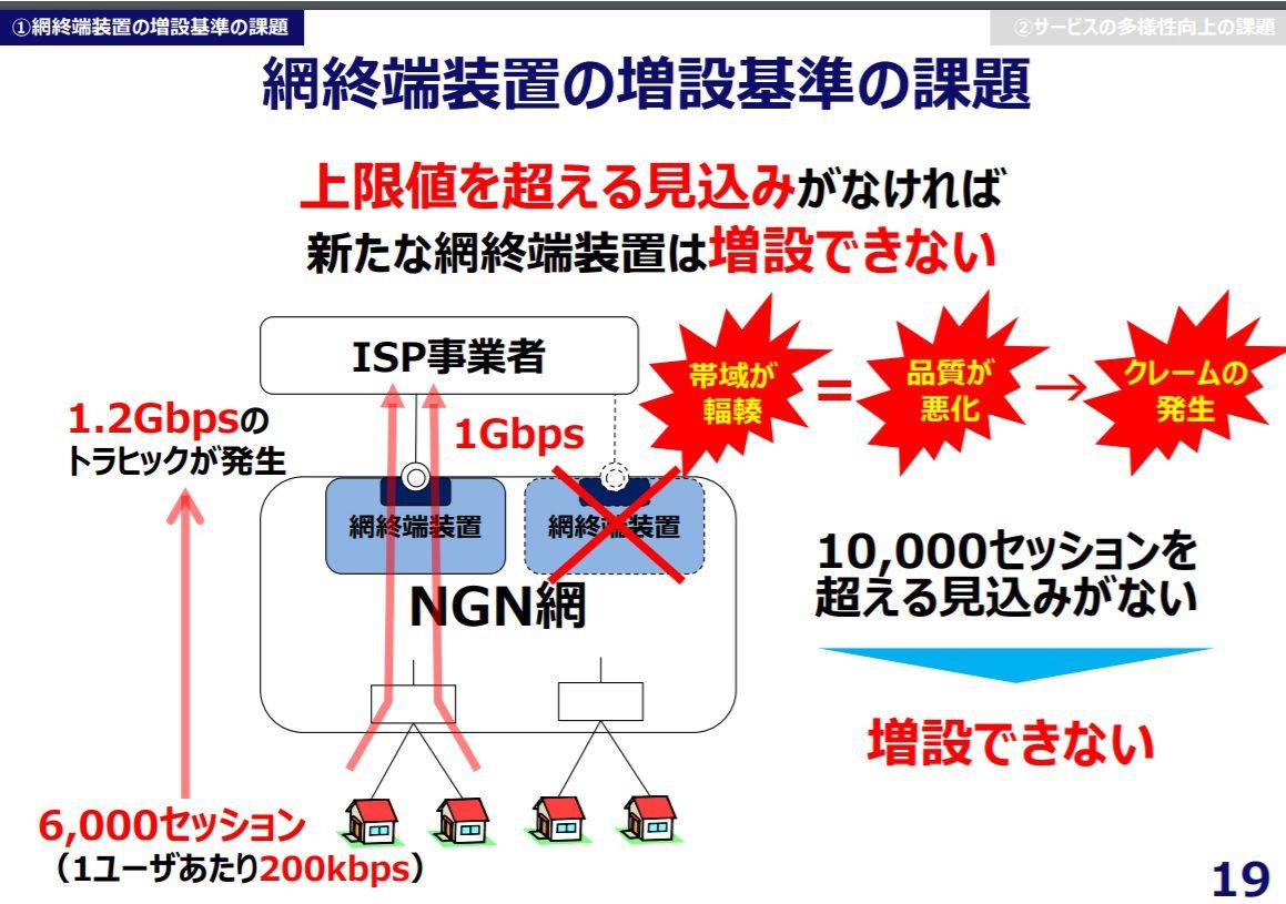 網終端装置の増設が難しい理由
