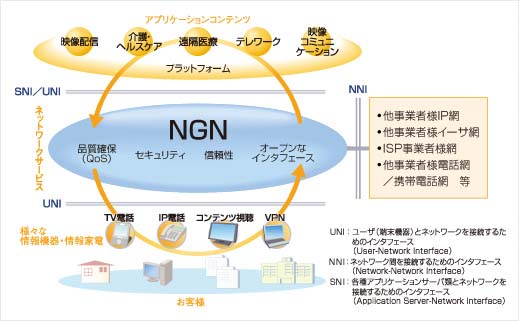 NGNの概要