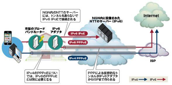 IPv4とIPv6の通信経路